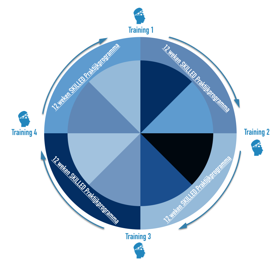 salescyclegroup model